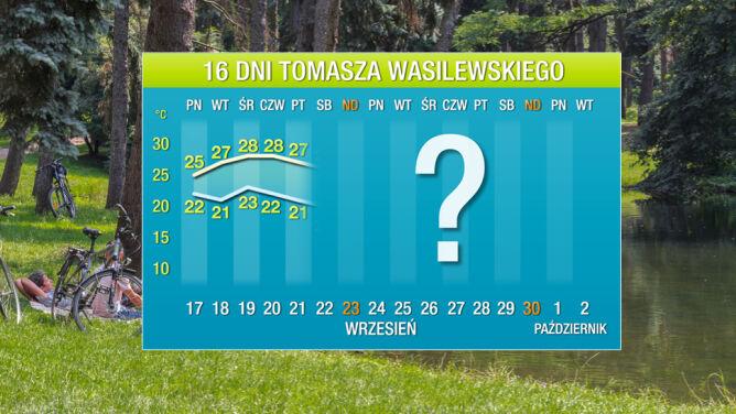 Pogoda na 16 dni: gorąco <br />jak w środku lata