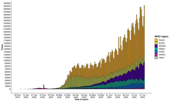 Liczba nowych przypadków zakażenia koronawirusem zgłoszonych WHO